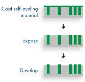 Expose-develop method