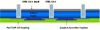 DRIE process
