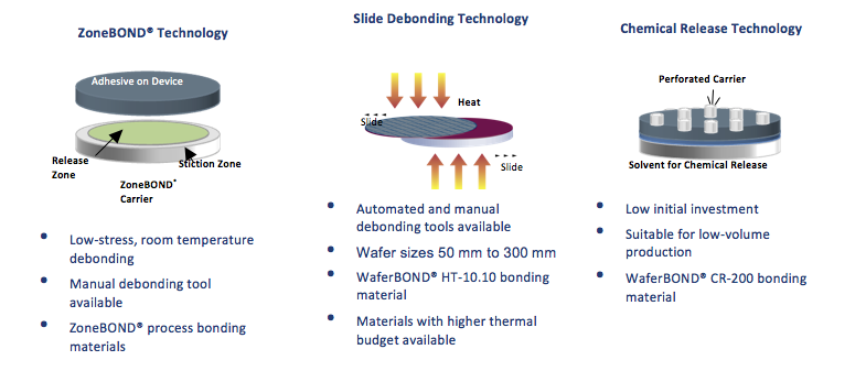 Process methodologies for temporary thin wafer handling solutions