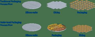 Wafer Level Packaging Diagram