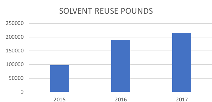 solvent_chart