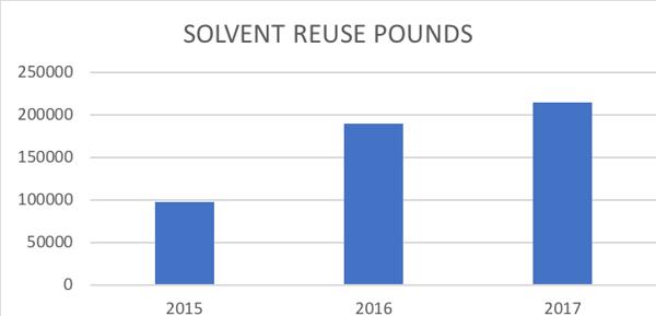 solvent_chart