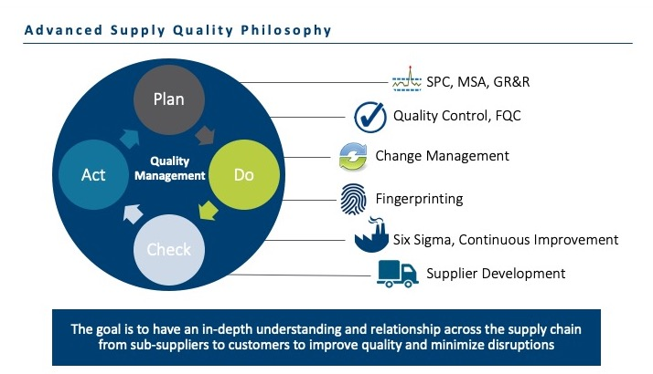 Advanced Quality Control and Supply Chain Management for Lithography Materials