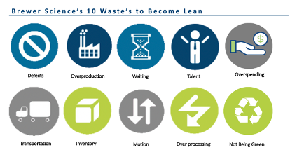 Brewer Science's 10 Wastes to Become Lean