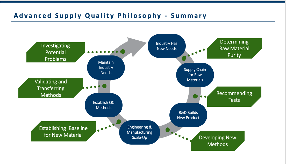 Proactive Approach to Defect Reduction in the Supply Chain